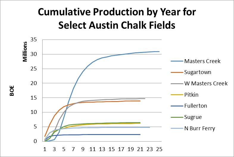 Austin Chalk fields cumulative production by year
