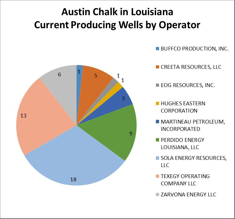Austin Chalk Current Producing Wells by Operator