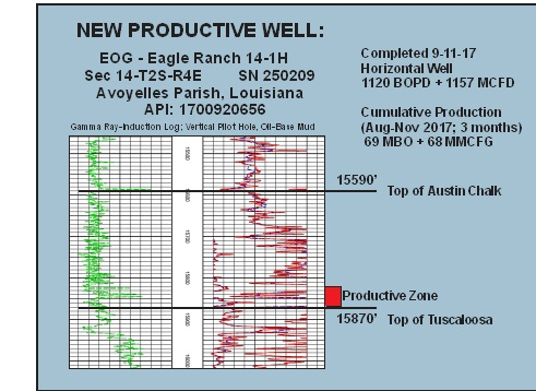 Austin Chalk New Productive Well